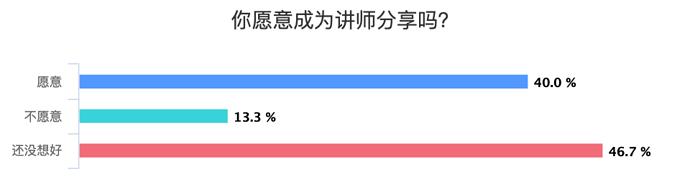 %E4%BD%A0%E6%84%BF%E6%84%8F%E6%88%90%E4%B8%BA%E8%AE%B2%E5%B8%88%E5%88%86%E4%BA%AB%E5%90%97%EF%BC%9F_chart