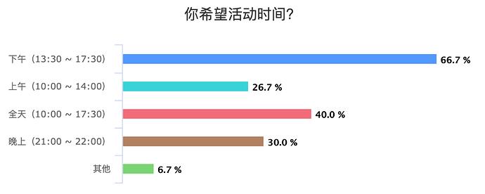 %E4%BD%A0%E5%B8%8C%E6%9C%9B%E6%B4%BB%E5%8A%A8%E6%97%B6%E9%97%B4%EF%BC%9F_chart