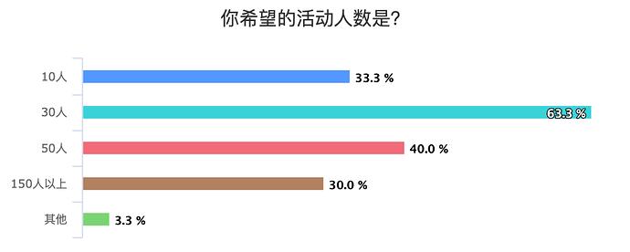 %E4%BD%A0%E5%B8%8C%E6%9C%9B%E7%9A%84%E6%B4%BB%E5%8A%A8%E4%BA%BA%E6%95%B0%E6%98%AF%EF%BC%9F_chart
