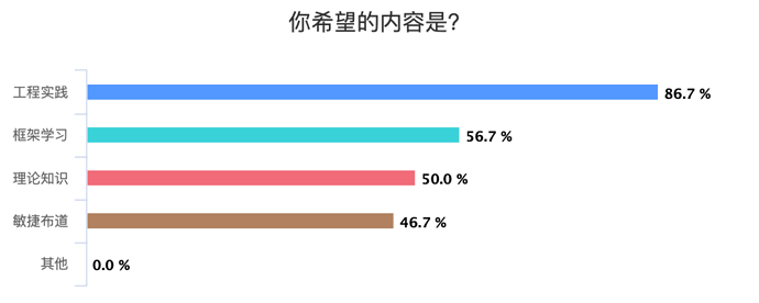 %E4%BD%A0%E5%B8%8C%E6%9C%9B%E7%9A%84%E5%86%85%E5%AE%B9%E6%98%AF%EF%BC%9F_chart%20(1)