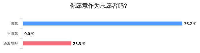 %E4%BD%A0%E6%84%BF%E6%84%8F%E4%BD%9C%E4%B8%BA%E5%BF%97%E6%84%BF%E8%80%85%E5%90%97%EF%BC%9F_chart