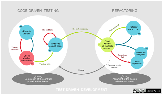 TDD_Global_Lifecycle