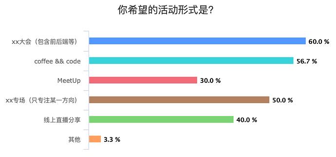 %E4%BD%A0%E5%B8%8C%E6%9C%9B%E7%9A%84%E6%B4%BB%E5%8A%A8%E5%BD%A2%E5%BC%8F%E6%98%AF%EF%BC%9F_chart
