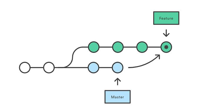Merge Master->Featuer branch