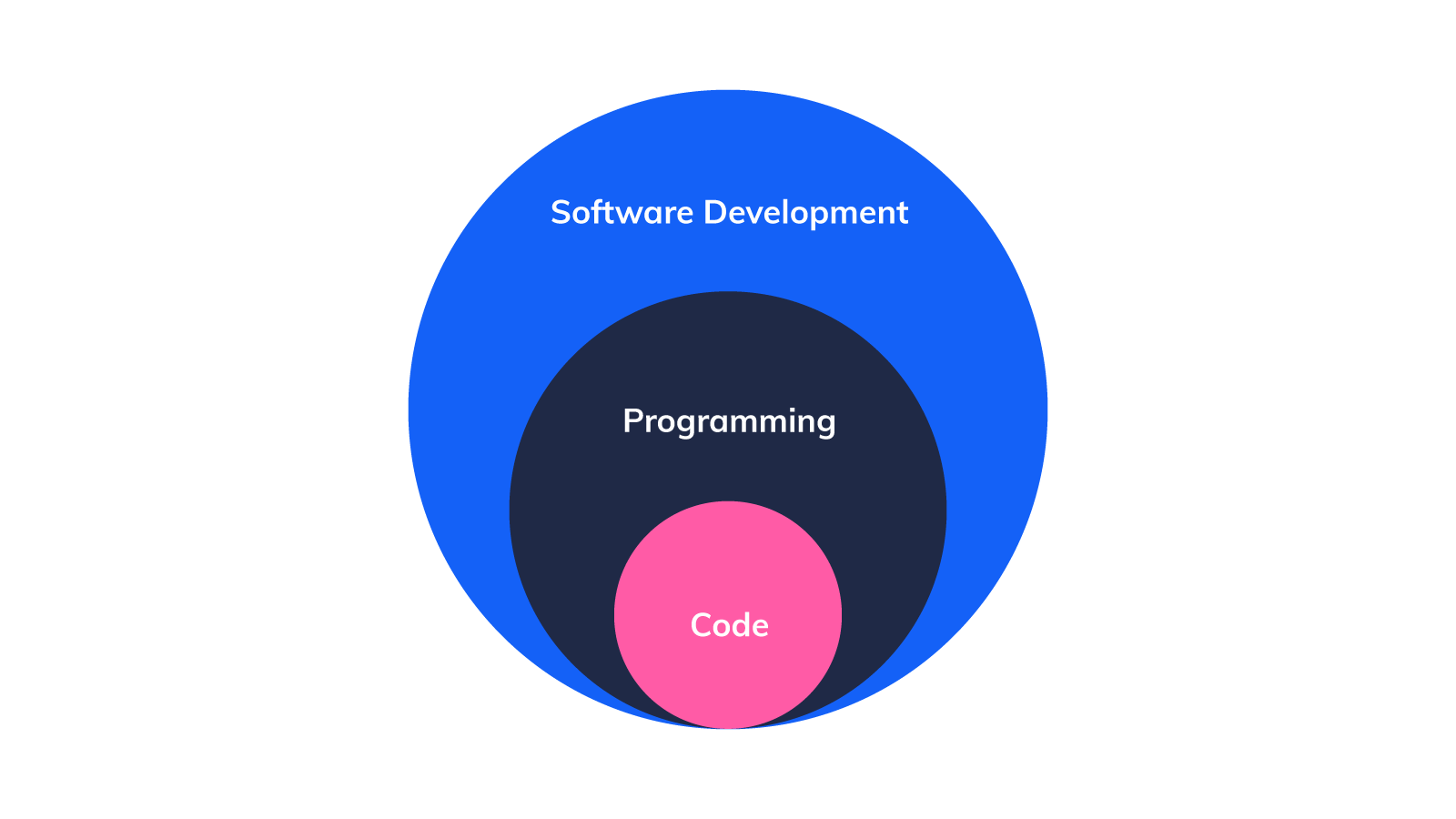 illustration_software_development